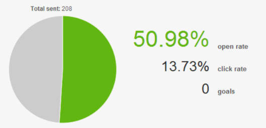 50%_open_rate_13.73%_click_rate