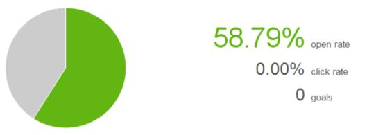 58.79_percent_open_rate